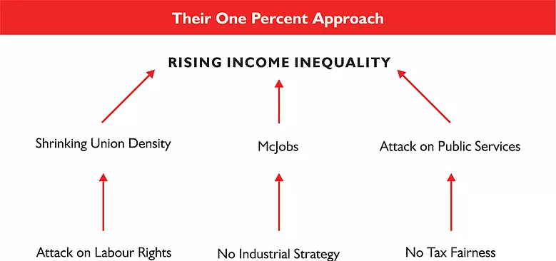 Infographic depicting the Causes of Growing Income Inequality