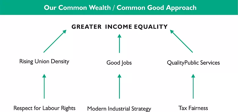Infographic depiciting the Common Wealth/Common Good Approach